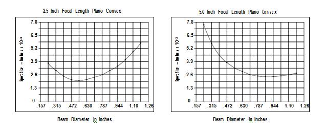Spotsize vs. Beam Diameter